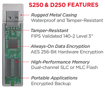 IronKey Enterprise S250 & D250 Features